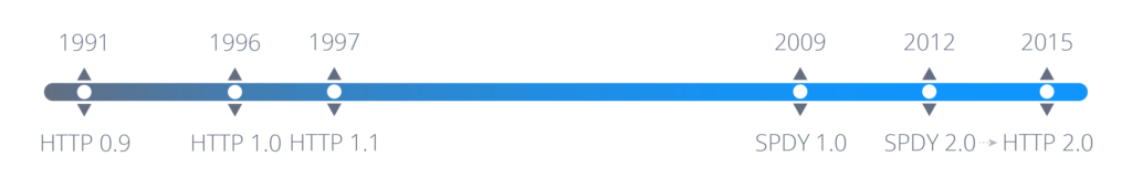 تاریخچه HTTP