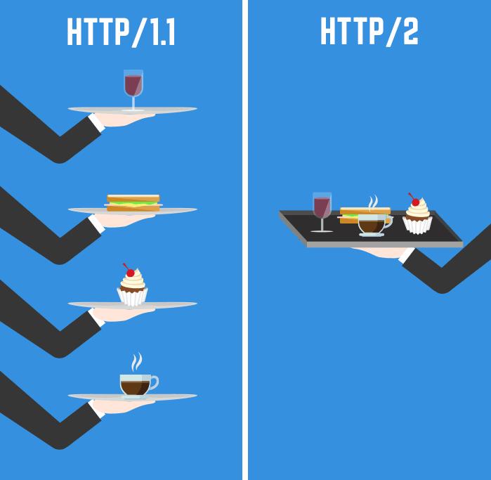 مقایسه http1.1 و http/2
