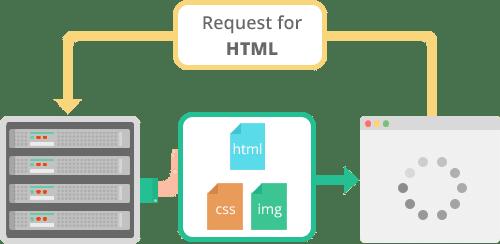 ارسال به سرور در HTTP/2