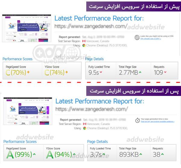 افزایش سرعت سایت زنگ دانش